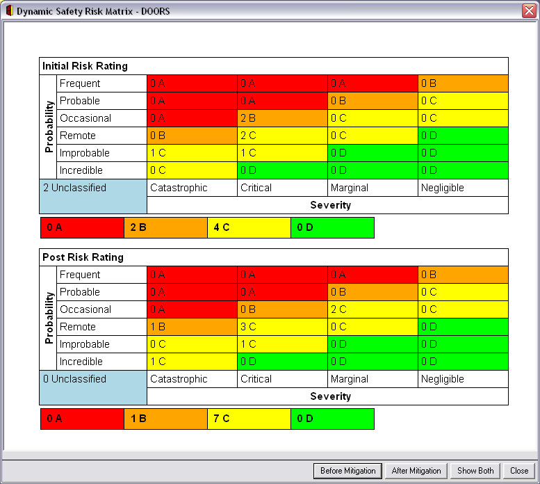 Safety risk matrix for Safety training matrix template